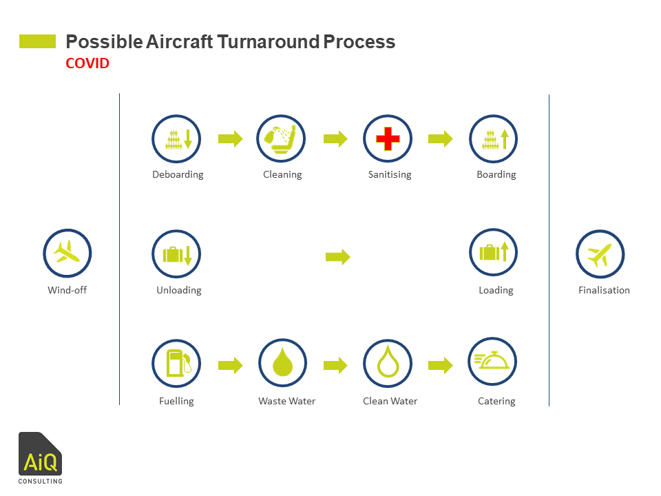 COVID-19 Aircraft Turnaround Possible Process