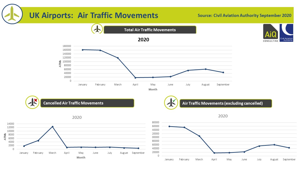 UK Airports Activity September 2020