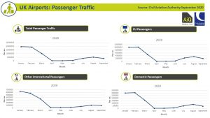 UK Airports passenger activity September 2020