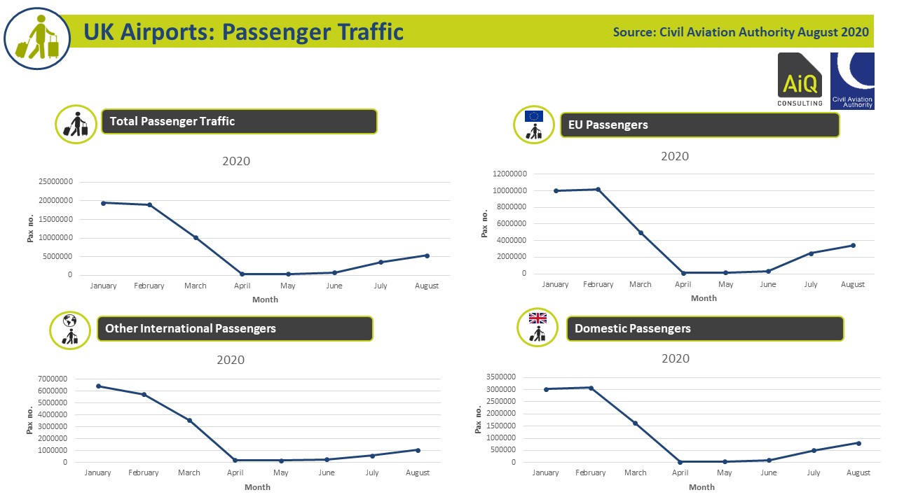UK Airport Recovery - Airport Passenger traffic