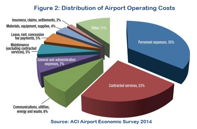 Airport Operating Expenses