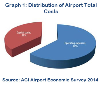 Airport Total Costs