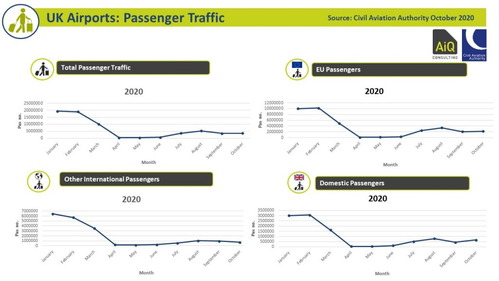 Airport Recovery - Passengers October 2020