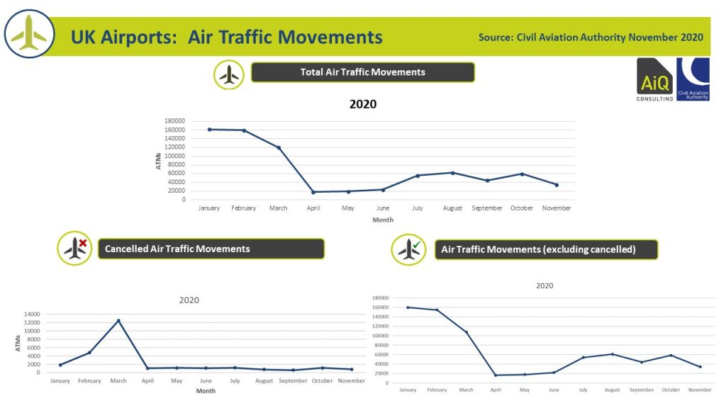Air Trafic Movements