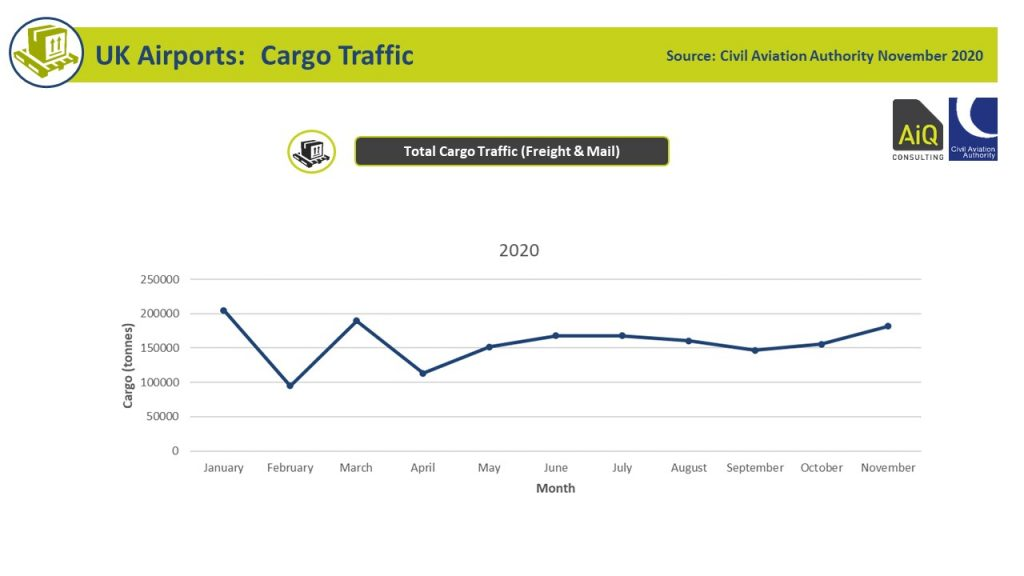 UK Airport Cargo Activity 2020