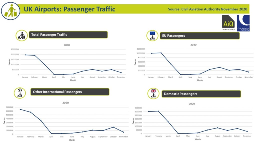 UK Airport Passenger Activity 2020