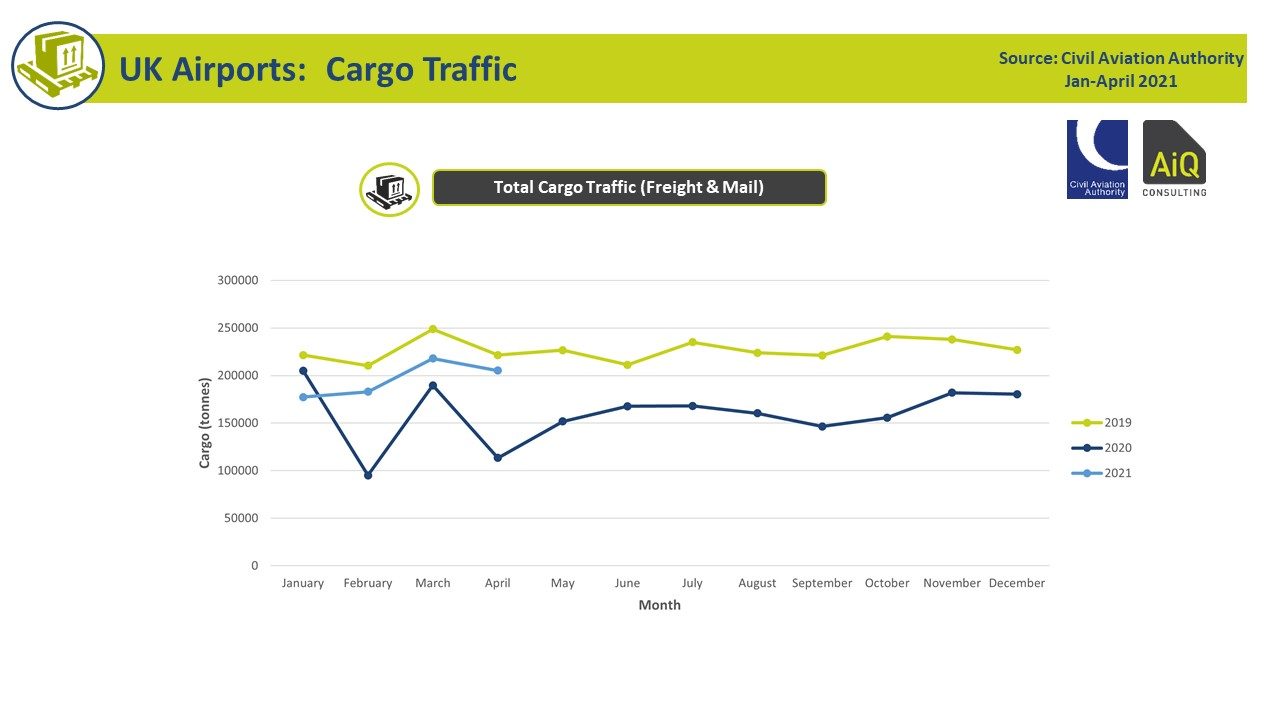 Clear vision of UK cargo activity Q1 2021 to aid airport planning