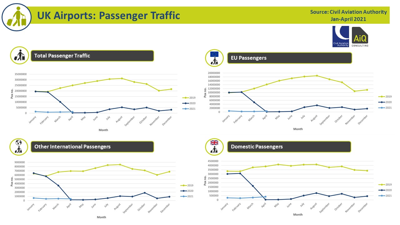 Clear vision of passenger activity Q1 2021 to aid airport planning