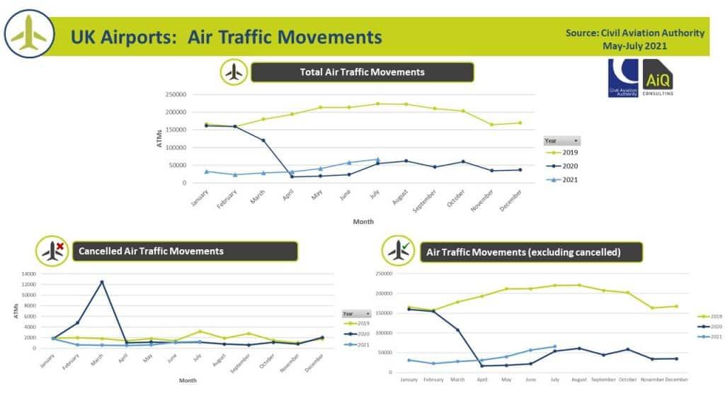 Air Traffic Movements Qtr 2 2021